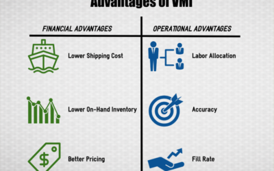 Advantages of Vendor Managed Inventory