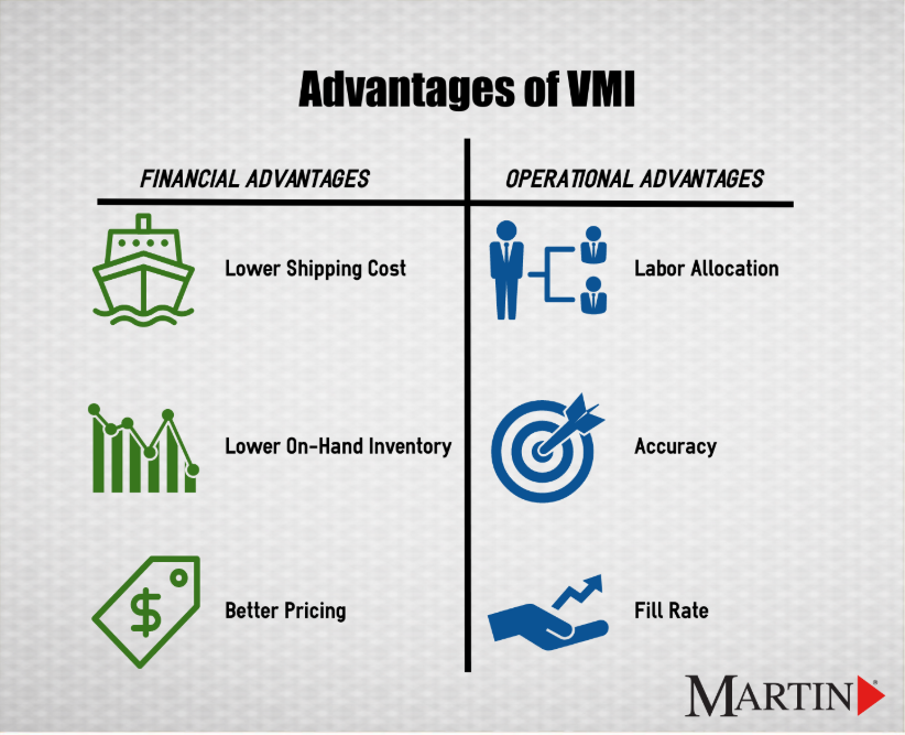 advantages of vendor managed inventory martin supply