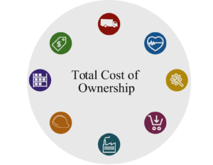 Total Cost of Ownership diagram