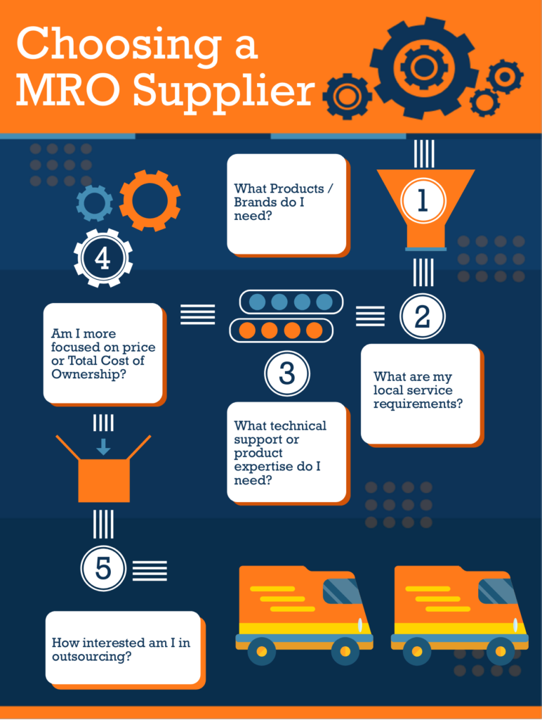 How to Choose the Right Supplier Infographic - MartinSupply.com
