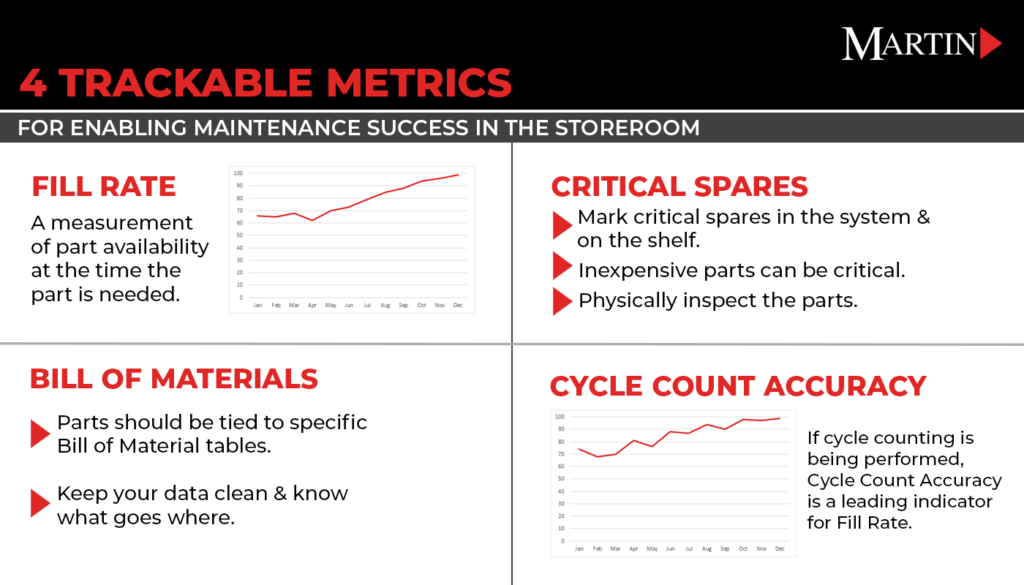 Storeroom Management Infographic - MartinSupply.com