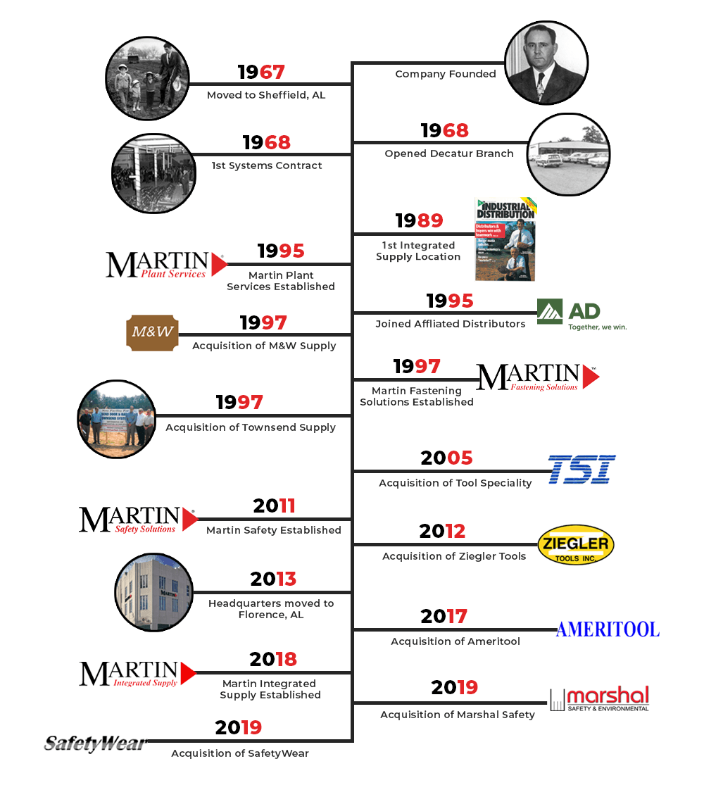 Martin History Timeline